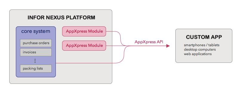 Get Started Guide | GT Nexus Developer Network